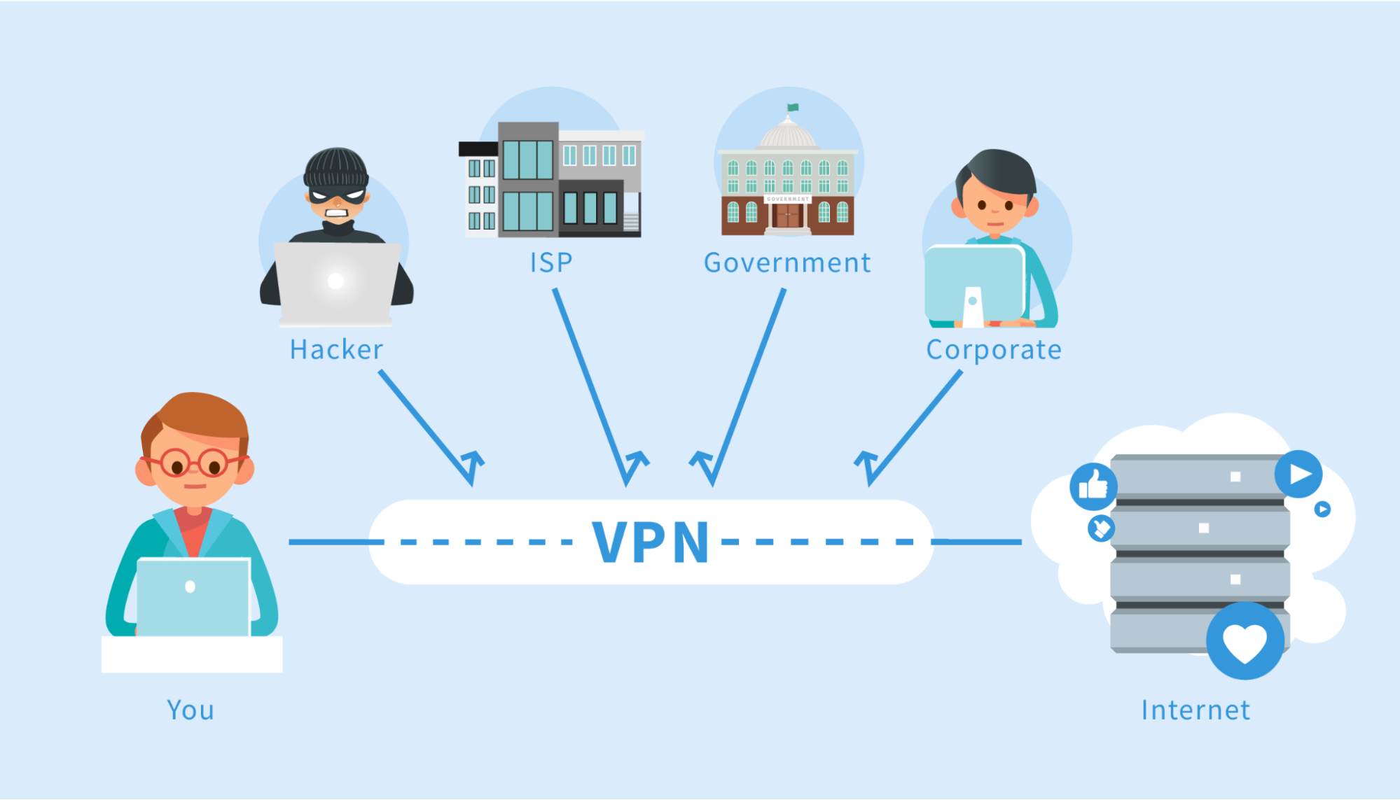 Overview of a Virtual Private Network